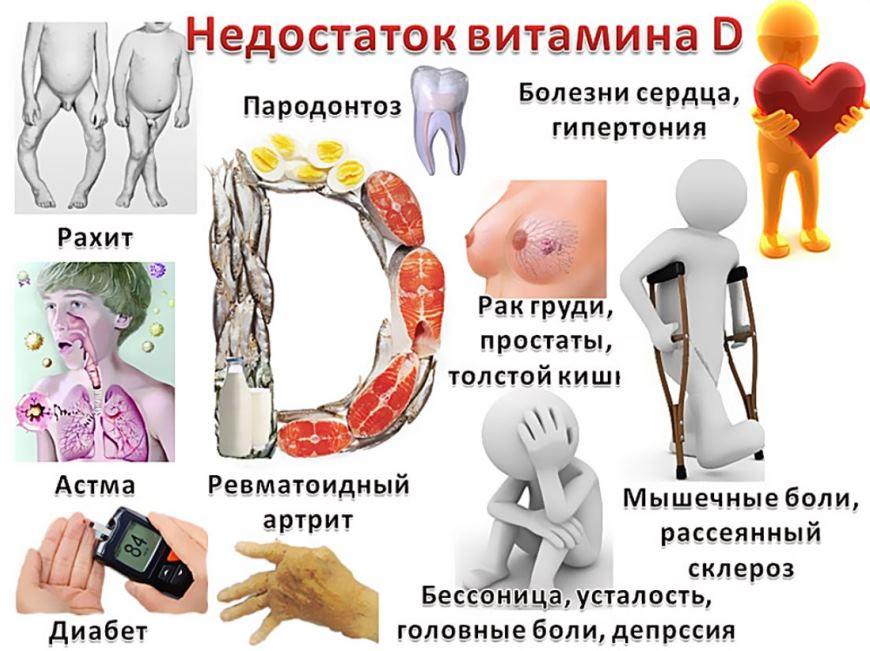 витамин D фото 3